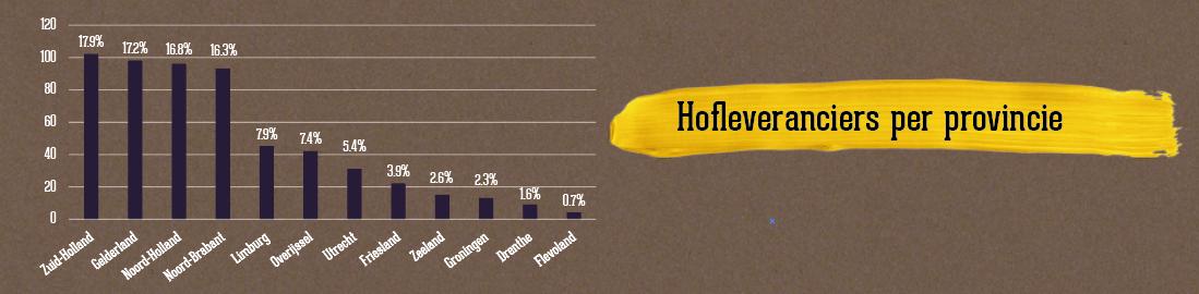 Nederlandse hofleveranciers per provincie
