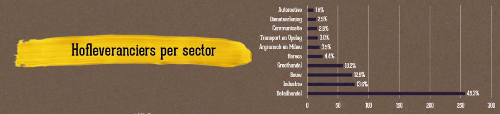 Nederlandse hofleveranciers per sector